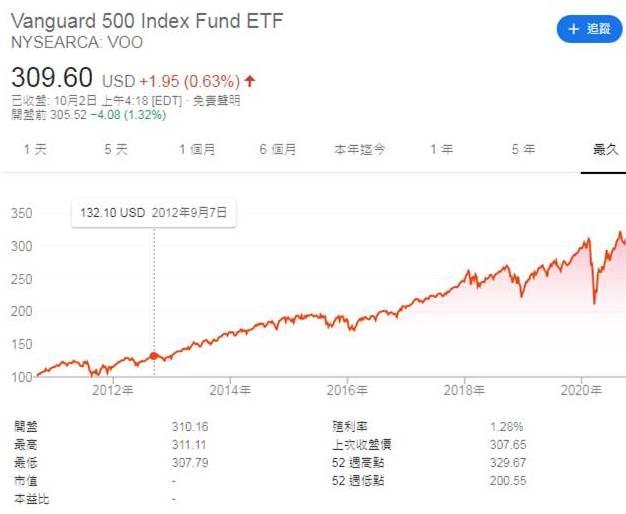美股ETF代號VOO